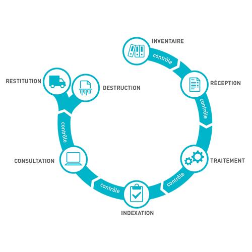Schéma de méthodologie d'un projet de numérisation